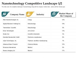 Nanotechnology Competitive Landscape Chemical Industry Ppt Professional