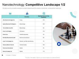 Nanotechnology Competitive Landscape Kleindiek Ppt Powerpoint Presentation Visual Aids Deck