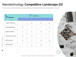 Nanotechnology Competitive Landscape Ultrafast Ppt Powerpoint Presentation Outline Show