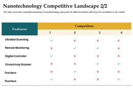 Nanotechnology Competitive Landscape Ultrafast Scanning Ppt Diagrams