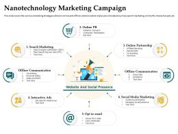 Nanotechnology Marketing Campaign Search Marketing Ppt Powerpoint Guidelines