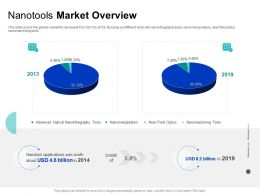 Nanotools Market Overview Nanomachining Tools Ppt Powerpoint Presentation Outline Picture
