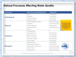 Natural Processes Effecting Water Quality Suspension Ppt Presentation Slides