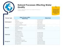 natural processes effecting water quality urban water management ppt slides
