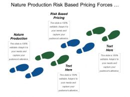 Nature Production Risk Based Pricing Forces Influencing Industry