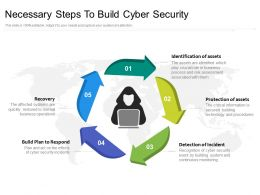 Necessary Steps To Build Cyber Security
