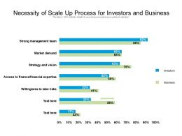 Necessity Of Scale Up Process For Investors And Business