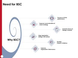 Need For BSC Improves Organization Performance Ppt Powerpoint Presentation Clipart Images
