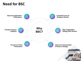 Need For BSC Initiatives Ppt Powerpoint Presentation Gallery Grid
