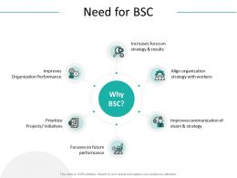 Need For BSC Organization Performance Ppt Powerpoint Presentation Outline Visuals