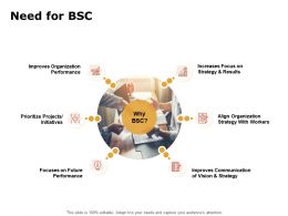 Need For BSC Ppt Powerpoint Presentation Pictures Outline