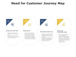 Need For Customer Journey Map Slide Ppt Powerpoint Presentation Summary