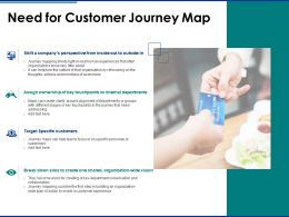 Need For Customer Journey Map Target Specific Ppt Powerpoint Slides