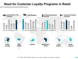Need For Customer Loyalty Programs In Retail Ppt Show Vector