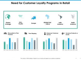 Need For Customer Loyalty Programs In Retail Ppt Slides Clipart