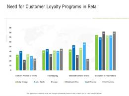 Need For Customer Loyalty Programs In Retail Retail Industry Assessment Ppt Ideas