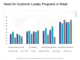 Need For Customer Loyalty Programs In Retail Retail Sector Overview Ppt Styles Guide