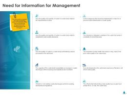 Need For Information For Management Ppt Inspiration