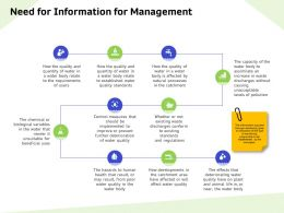 Need For Information For Management Standards Ppt Powerpoint Presentation Summary Demonstration