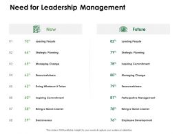 Need For Leadership Management Inspiring Commitment Ppt Powerpoint Model