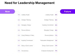Need For Leadership Management Ppt Powerpoint Presentation Infographic