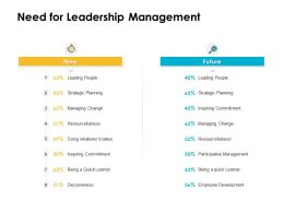 Need For Leadership Management Ppt Powerpoint Presentation Show