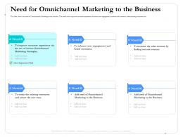 Need For Omnichannel Marketing To The Business Customers Ppt Summary