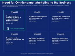Need For Omnichannel Marketing To The Business New Sources Powerpoint Presentation Grid