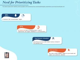 Need For Prioritizing Tasks Value Added Services Powerpoint Presentation Layout Ideas