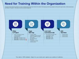 Need For Training Within The Organization Poor Lead Ppt Powerpoint Presentation File Tips