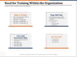 Need For Training Within The Organization Skill Ppt Powerpoint Grid
