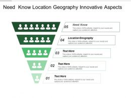 Need Know Location Geography Innovative Aspects Strong Brand Names