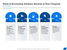 Need Of Accounting Advisory Services In Your Company M1678 Ppt Powerpoint Presentation Inspiration