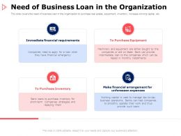 Need Of Business Loan In The Organization Requirements Ppt Powerpoint Presentation Portfolio