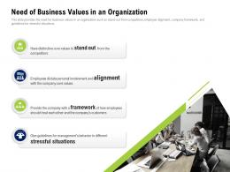 Need Of Business Values In An Organization Company Culture And Beliefs Ppt Summary