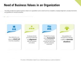 Need Of Business Values In An Organization Framework Ppt Diagrams