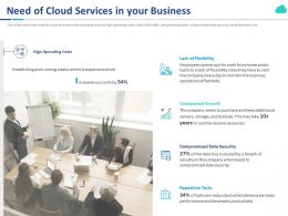 Need Of Cloud Services In Your Business Ppt Powerpoint Presentation Layouts Clipart