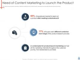Need Of Content Marketing To Launch The Product Product Launch Plan Ppt Demonstration