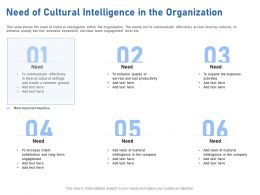 Need Of Cultural Intelligence In The Organization Long Term Ppt Powerpoint Presentation Ideas