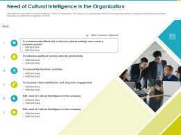 Need Of Cultural Intelligence In The Organization Productivity Ppt Powerpoint Presentation File Visual Aids