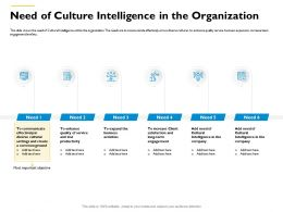 Need Of Culture Intelligence In The Organization Enhance Lost Ppt Powerpoint Presentation Professional Format