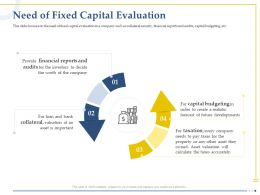 Need Of Fixed Capital Evaluation Financial Reports Ppt Powerpoint Rules