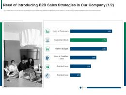 Need Of Introducing B2b Sales Strategies In Our Company Budget Ppt Gallery Layouts