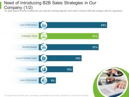 Need Of Introducing B2B Sales Strategies In Our Company Chum Business To Business Marketing Ppt Deck
