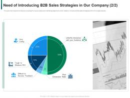 Need Of Introducing B2b Sales Strategies In Our Company Ratio Ppt File Skills
