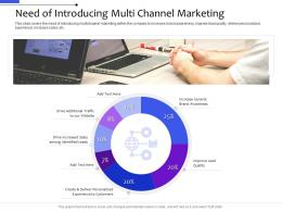 Need Of Introducing Multi Channel Marketing Distribution Management System Ppt Background