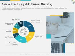 Need Of Introducing Multi Channel Marketing Personalized W11 Ppt Rules