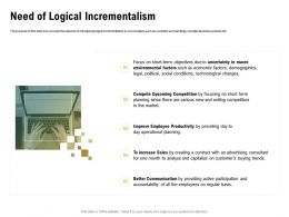 Need Of Logical Incrementalism Advertising Ppt Powerpoint Presentation Styles Slides