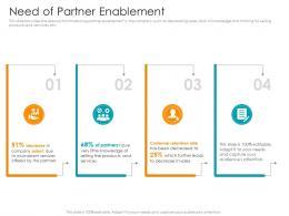 Need Of Partner Enablement Partner Relationship Management Prm Tool Ppt Clipart