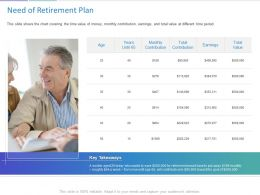 Need Of Retirement Plan Ppt Powerpoint Presentation Layouts Elements